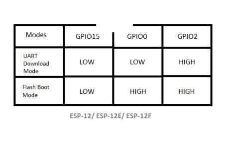 How to reset ESP8266 When Meet ESP8266 Error - Hqew net