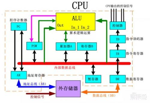 Traditional CPU internal structure diagram (ALU only is the main calculation module)