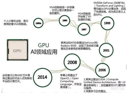 Development Stage of GPU Chip