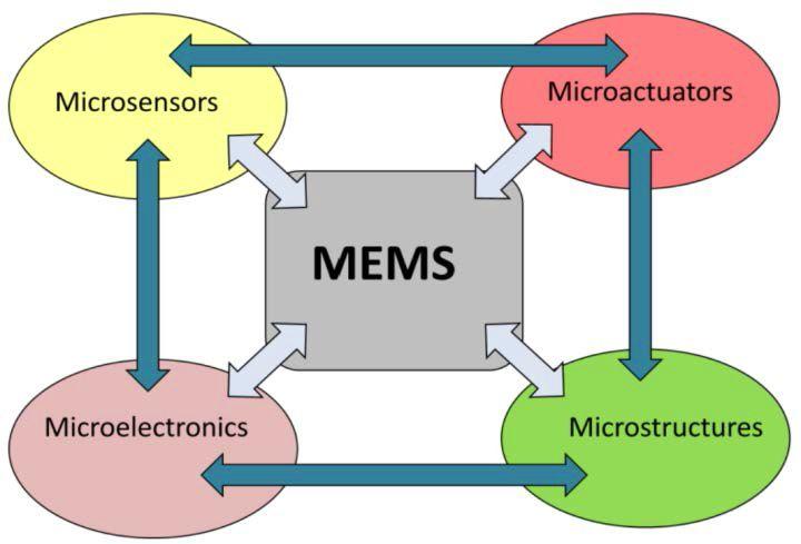 Figure 1: Subdivision of MEMS